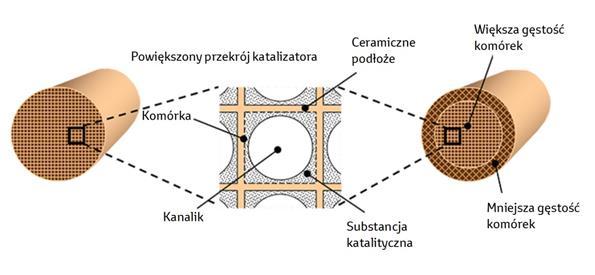 Struktura katalizatora Toyota FLAD 1