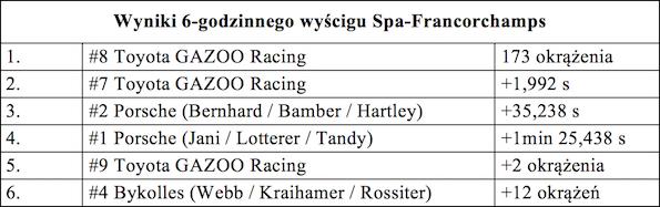 Tabela1 Gazoo racing spa