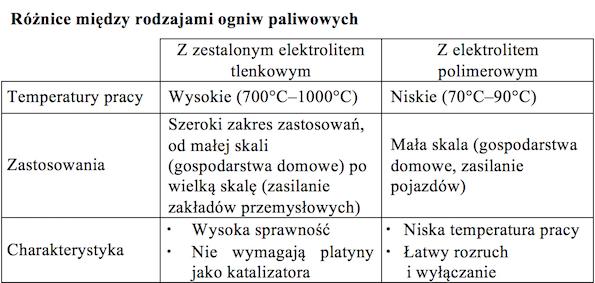 Tabela1 generator