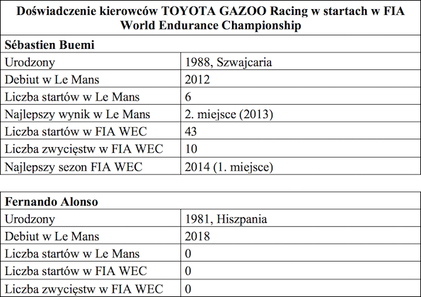 Tabela 1 FIA World Endurance Championship