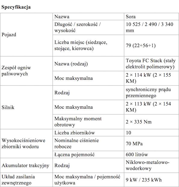 Tabela 1 SORA