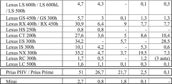 Tabela 2 2 sprzedaz zelektryfikowanych samochodow