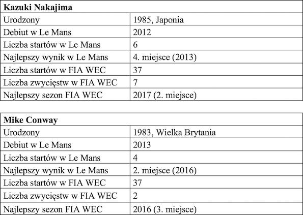 Tabela 2 FIA World Endurance Championship