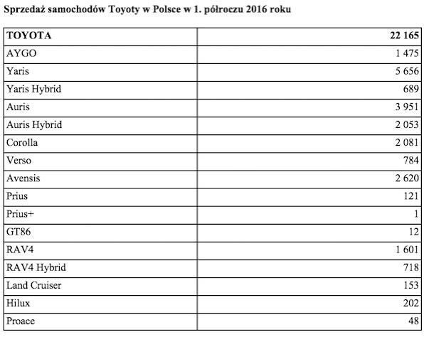 Tabela 2 Sprzedaz samochodow Toyoty w Polsce w 1 polroczu 2016