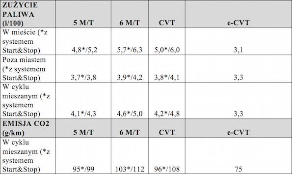 Tabela 2 yaris 2017 spec
