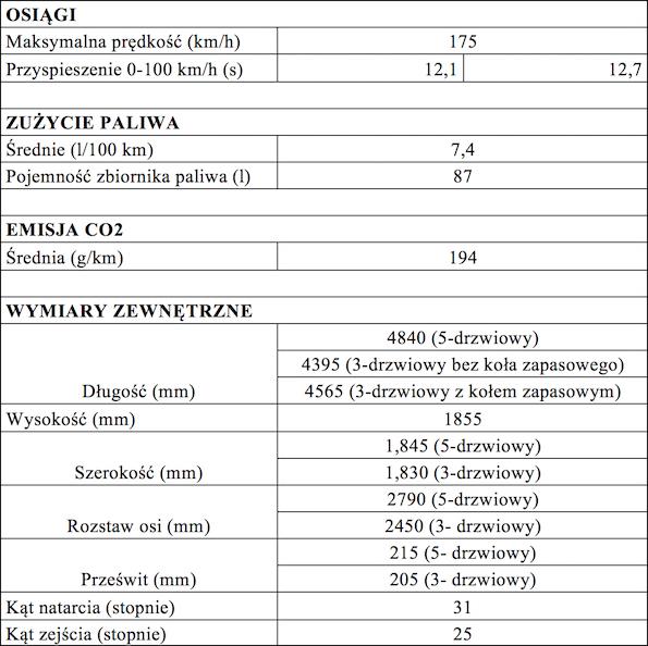 Tabela 2specyfikacja Toyoty Land Cruiser