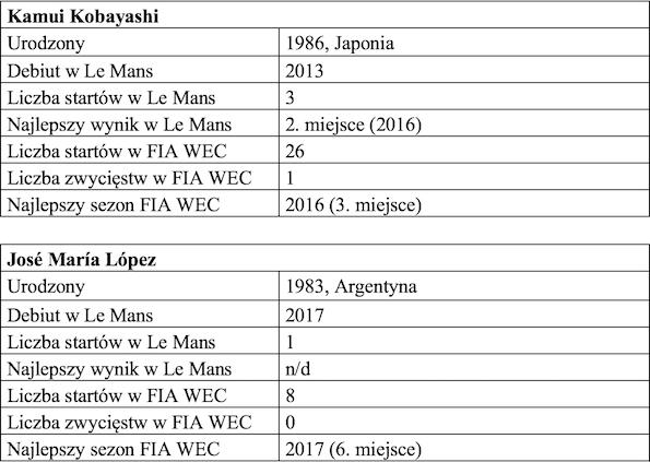 Tabela 3 FIA World Endurance Championship