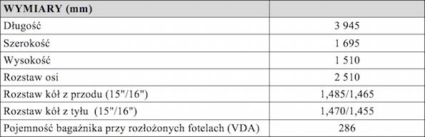 Tabela 3 yaris 2017 spec