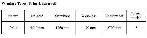 Tabela Prius wymiary