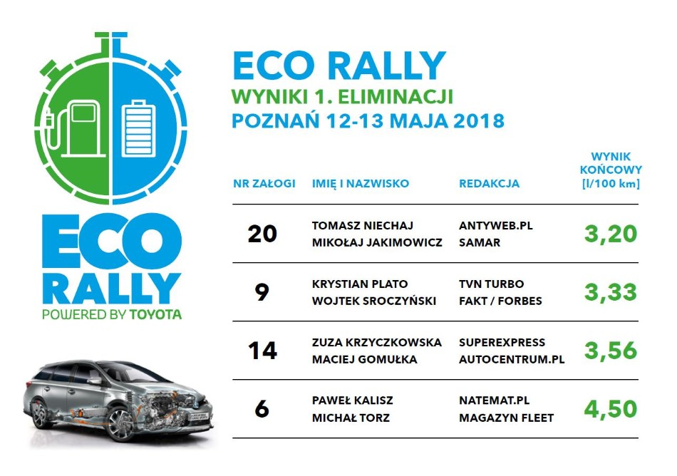 wyniki eco rally