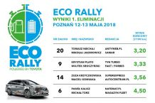 wyniki_eco_rally_